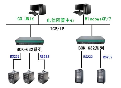 BKFUTURE串口服务器在程控交换机童话村新视觉影院在线观看、DDN中继网管系统的应用
