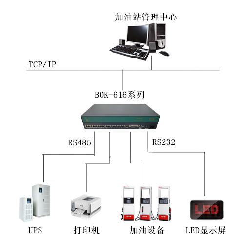 BKFUTURE串口服务器在加油站智能管理系统的应用