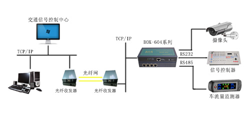 BKFUTURE串口服务器在智能交通信号控制系统的应用